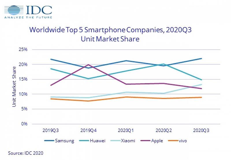 پرفروش ترین گوشی های جهان