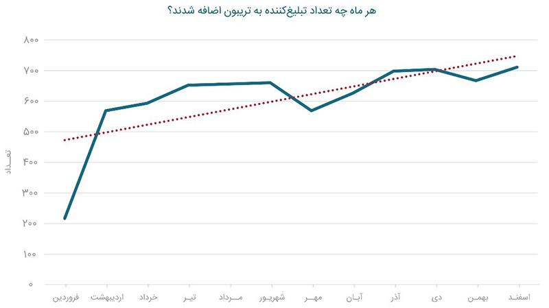 رشد 436 درصدی با انتشار بیش از 23000 رپورتاژ آگهی