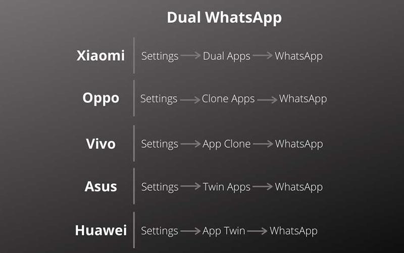 آموزش نصب واتساپ دوم روی انواع گوشی ها