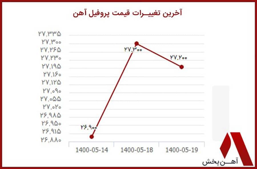 نمودار قیمت پروفیل آهن
