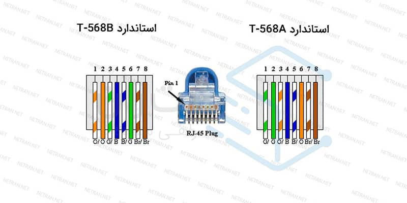 استانداردهای کابل شبکه