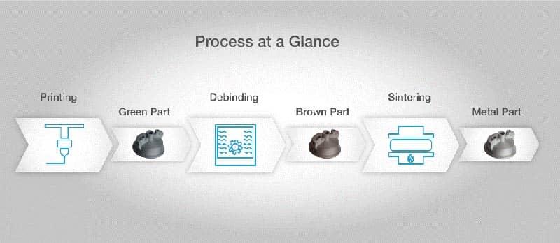 چاپ سه بعدی آسان و مقرون به صرفۀ قطعات فلزی با Ultrafuse® 316L