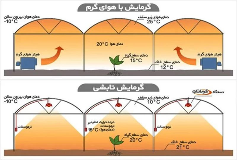 مقایسه روش های گرمایش گلخانه